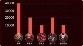 《巨龙之战》新手攻防攻略:兵种比例有奇效