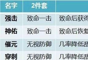 大唐无双手游魂系统更新 各职业选择分析