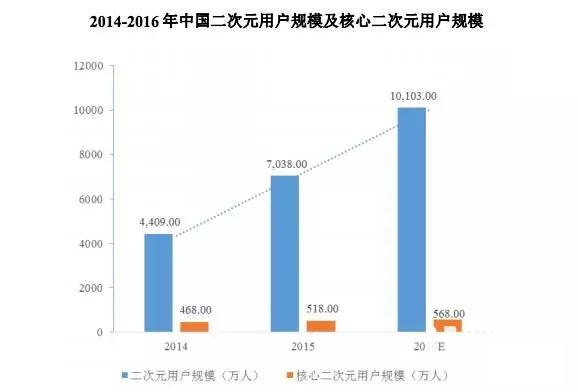 《崩坏3》月流水过亿 二次元游戏厂商米哈游申请上市