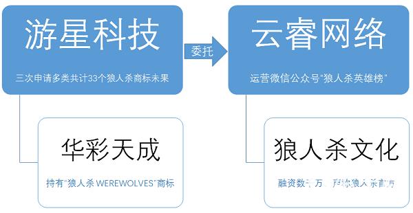 《狼人杀》成手游香饽饽:厂商哄抢商标 腾讯独代入局