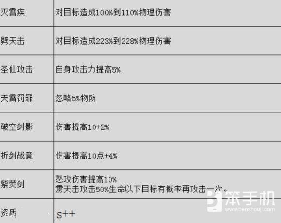 仙剑奇侠传5欧阳慧英雄技能介绍