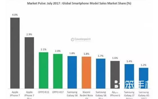 国民手游会如何影响手机市场的博弈?