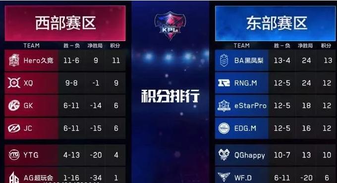 KPL两赛季战队排名对比:
