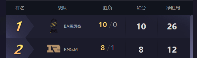 KPL秋季赛TOP3:BA、RNGM、JC