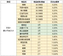 《跑跑卡丁车官方竞速版》游戏内概率公示第三十期
