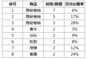 《跑跑卡丁车官方竞速版》游戏内概率公示第五十五期
